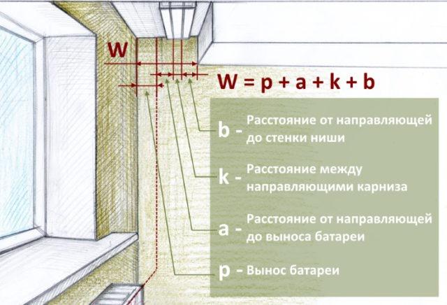Определение размера ниши для карниза